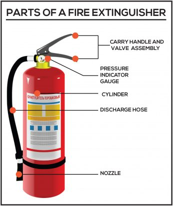 training for fire extinguishers fire life safety guide